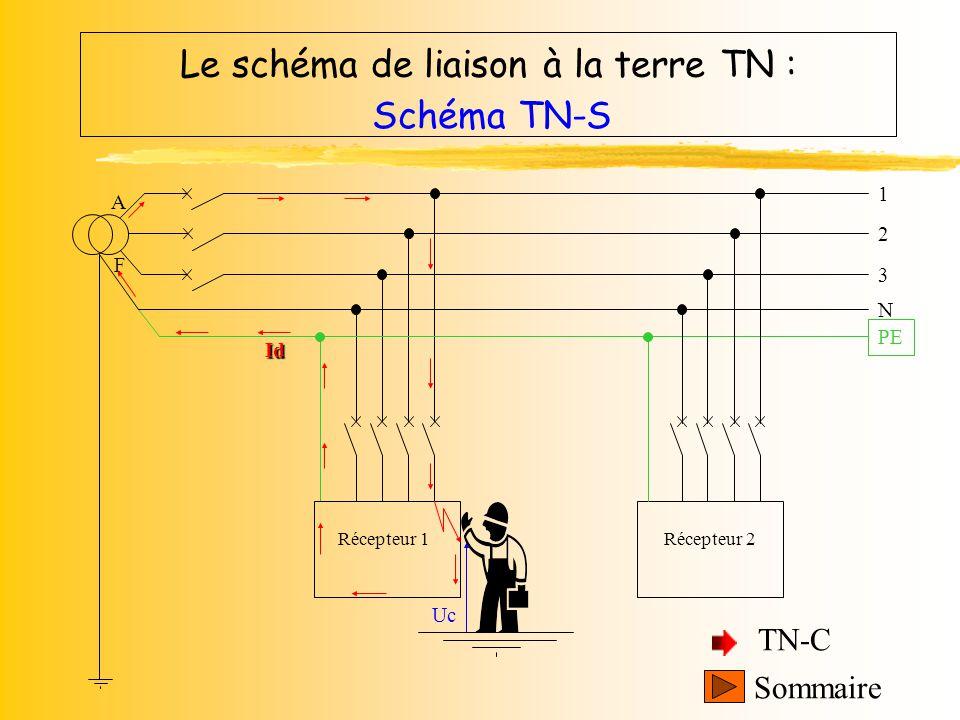 Le schéma de liaison à la terre TN : Sommaire Schémas Schéma TN-S Schéma TN-C Le conducteur de neutre et le conducteur de protection électrique PE son