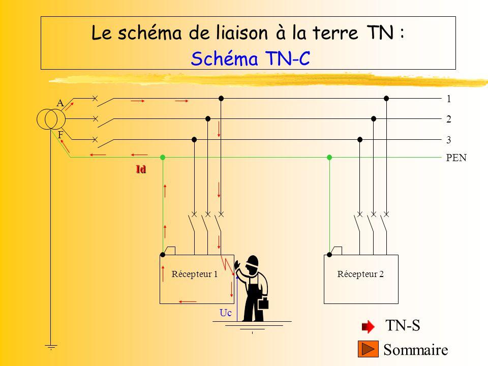 3 1 2 A F Le schéma de liaison à la terre TN : Schéma TN-S Récepteur 1Récepteur 2 PE N Uc Sommaire TN-C Id