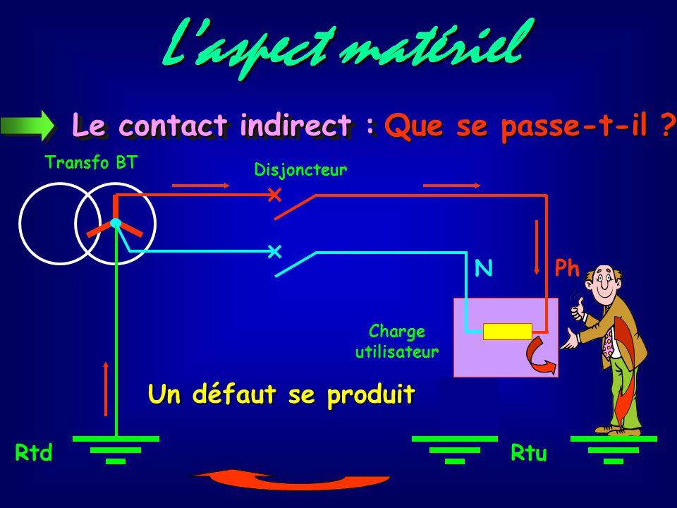 L'aspect matériel D'après NFC 15-100 Contact avec des éléments conducteurs anormalement sous tension Le contact indirect : Contact entre masse métalli