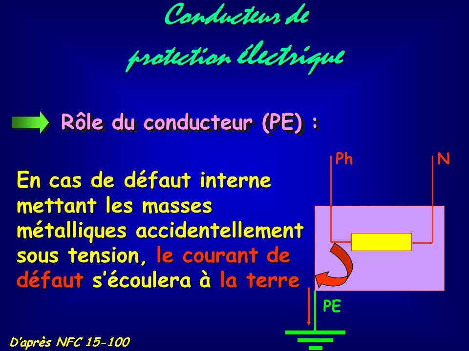 Conducteur de protection électrique D'après NFC 15-100 Pour protéger les personnes contre les risques de contact indirect, il faut relier les masses m