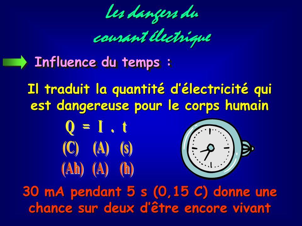 Les dangers du courant électrique Influence du temps : Il traduit la quantité d'électricité qui est dangereuse pour le corps humain 30 mA pendant 5 s (0,15 C) donne une chance sur deux d'être encore vivant