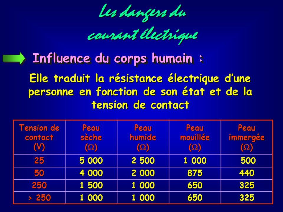 Les dangers du courant électrique Influence du corps humain : Elle traduit la résistance électrique d'une personne en fonction de son état et de la tension de contact Tension de contact (V)Peausèche (  ) Peau humide (  ) Peau mouillée (  ) Peau immergée (  ) 25 5 000 2 500 1 000 500 500 50 4 000 2 000 875440 250 1 500 1 000 650325 > 250 1 000 650325