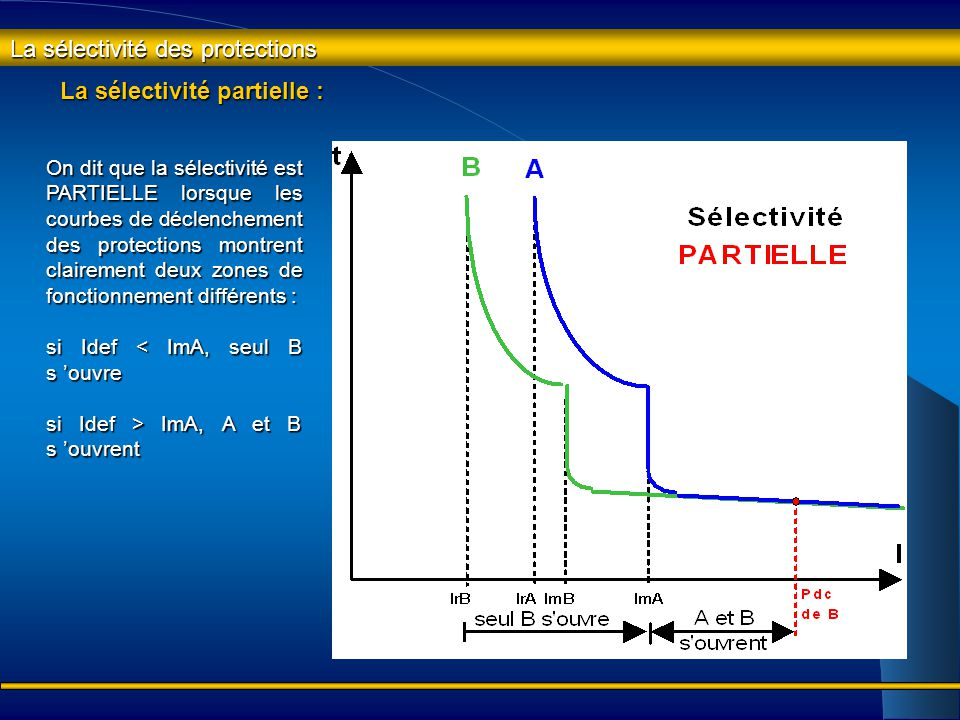 La sélectivité totale : On dit que la sélectivité est TOTALE lorsque pour toute valeur du courant de défaut, seul la protection la plus proche du défa