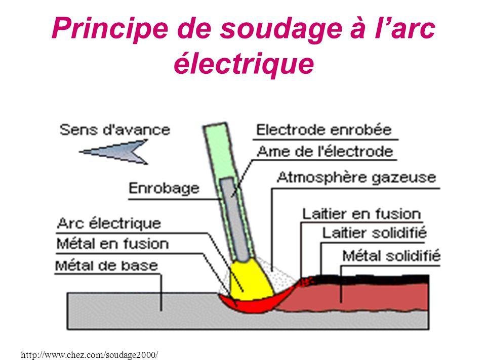 À l'origine, les électrodes servant pour le soudage à l'arc se présentaient sous formes de baguettes nues ou enrobées.