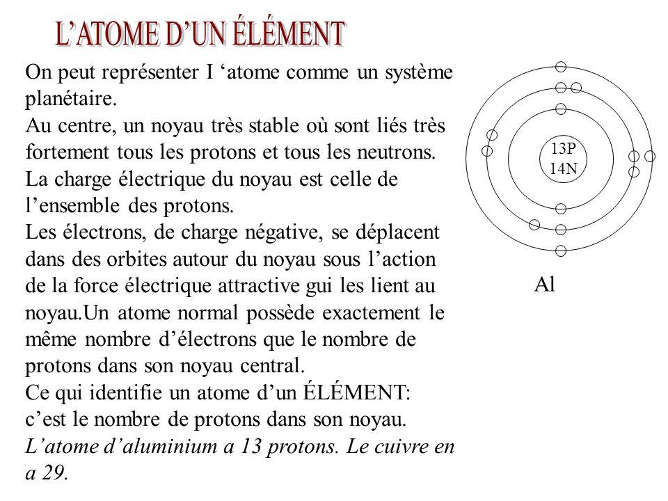 Lors de l examen au microscope d une tige de cuivre, on pourrait s apercevoir que les électrons d un atome gravitent surtout autour du noyau de cet atome.