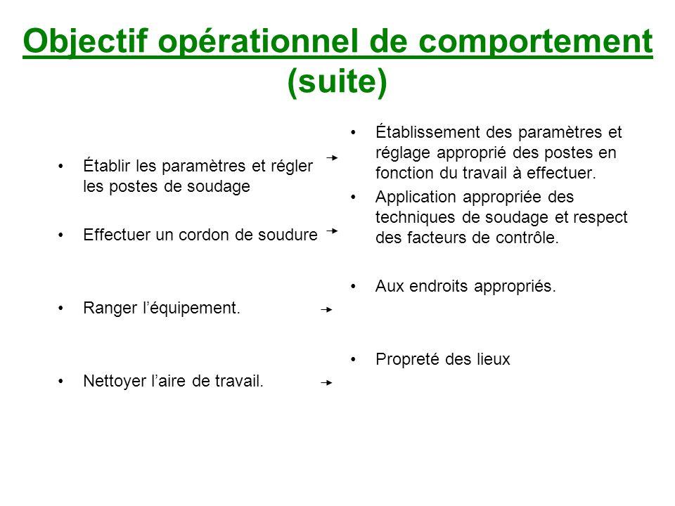 •Établir les paramètres et régler les postes de soudage •Effectuer un cordon de soudure •Ranger l'équipement.