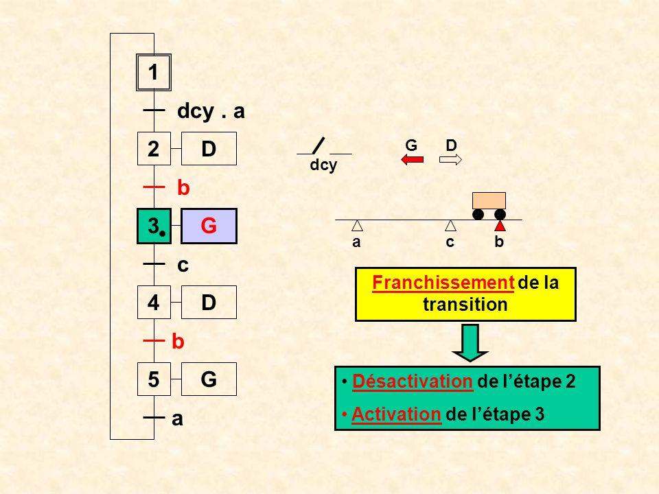 ab 1 2 dcy. a 3 b 4 c c D D G 5G b a Étape 3 active G D Le chariot se déplace vers la gauche