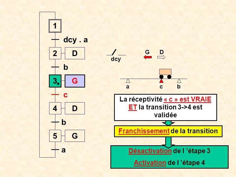 ab 1 2 dcy. a 3 b 4 c c D D G 5G b a Étape 4 active G D Déplacement vers la droite du chariot dcy