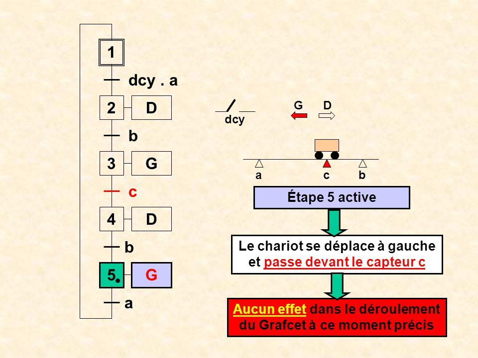ab dcy 1 2 dcy. a 3 b 4 c c D D G 5G b a Étape 5 active G D Le chariot se déplace vers la gauche