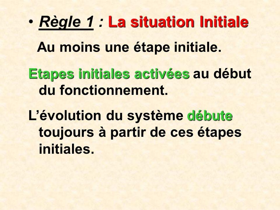 Franchissement d'une transition •Règle 2 : Franchissement d'une transition Une transition est soit validée, soit non validée.