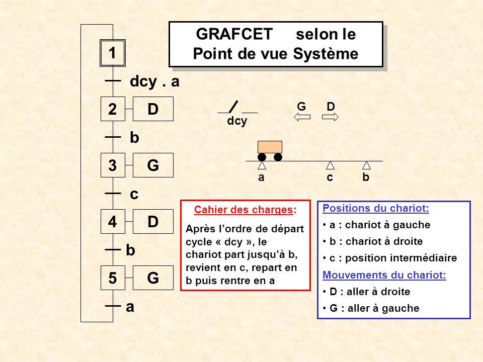 ab dcy 1 2 dcy. a 3 b 4 c c D D G 5G b a Initialisation du Grafcet : G D