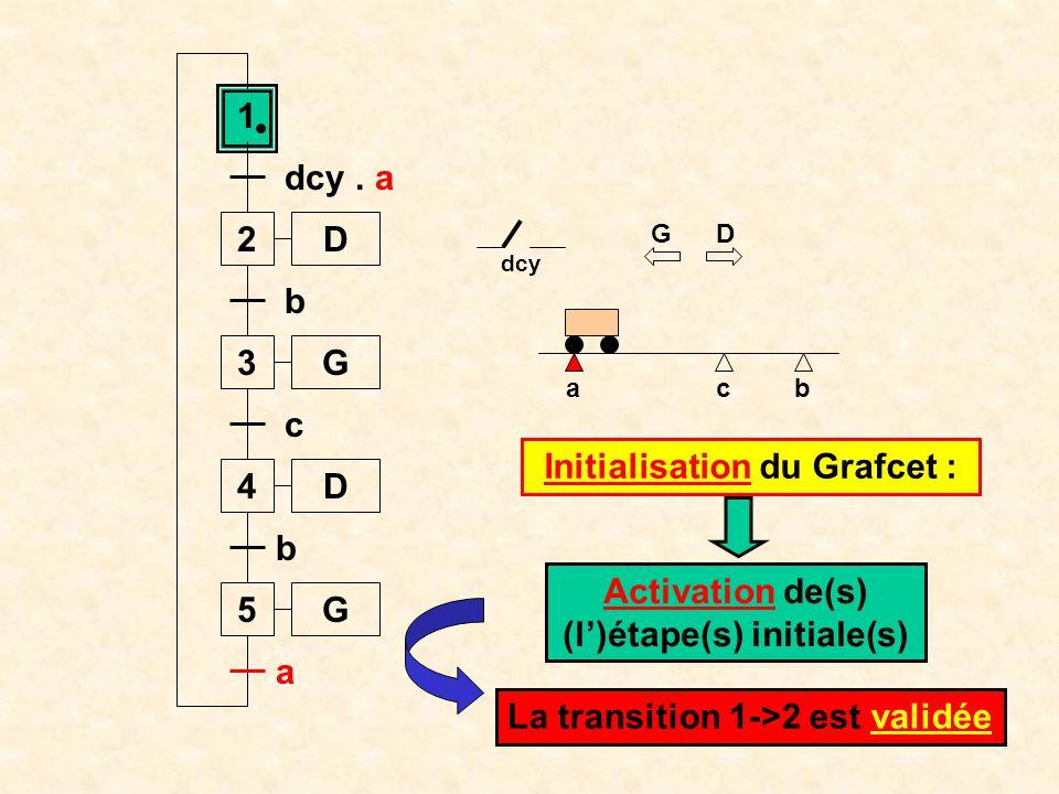 ab 1 2 dcy. a 3 b 4 c c D D G 5G b a G D Départ cycle dcy