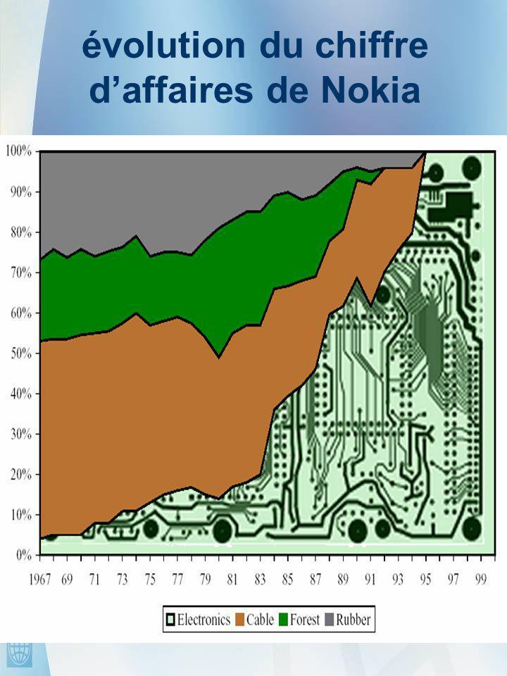 11 évolution du chiffre d'affaires de Nokia