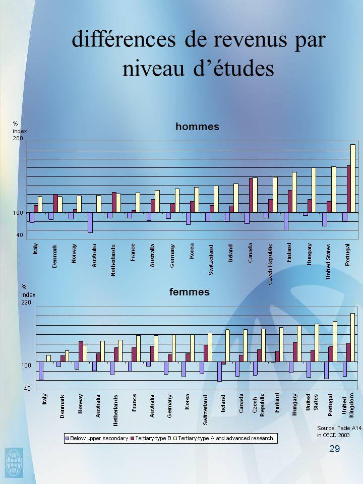 29 femmes hommes différences de revenus par niveau d'études