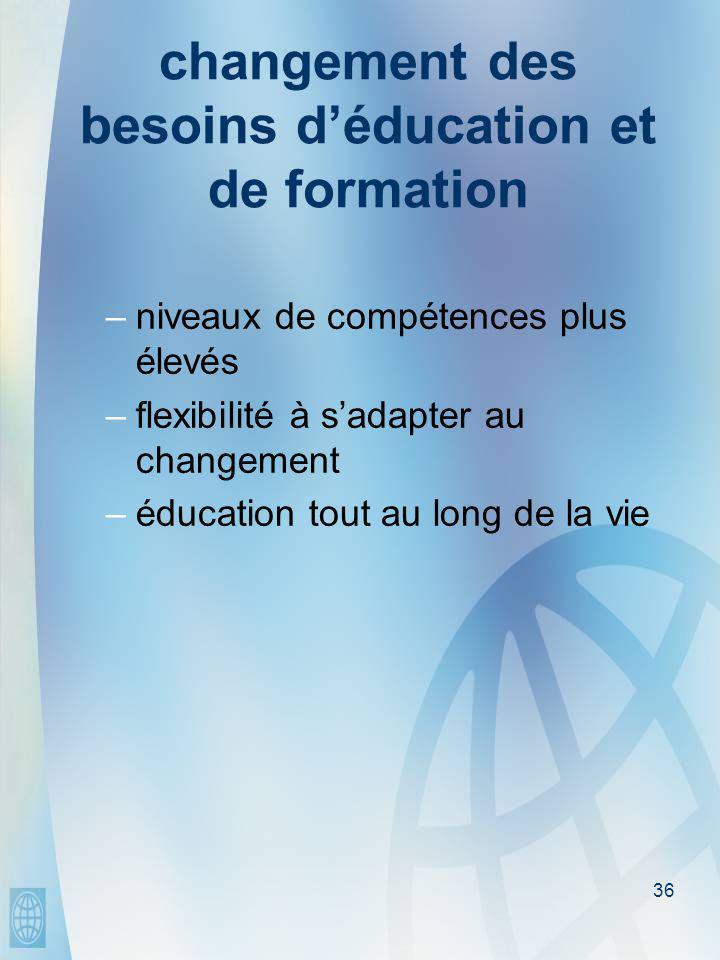 36 changement des besoins d'éducation et de formation –niveaux de compétences plus élevés –flexibilité à s'adapter au changement –éducation tout au long de la vie