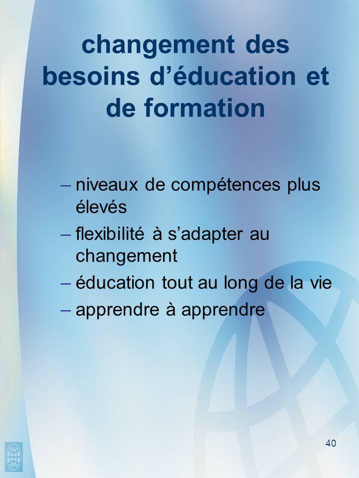 40 changement des besoins d'éducation et de formation –niveaux de compétences plus élevés –flexibilité à s'adapter au changement –éducation tout au long de la vie –apprendre à apprendre