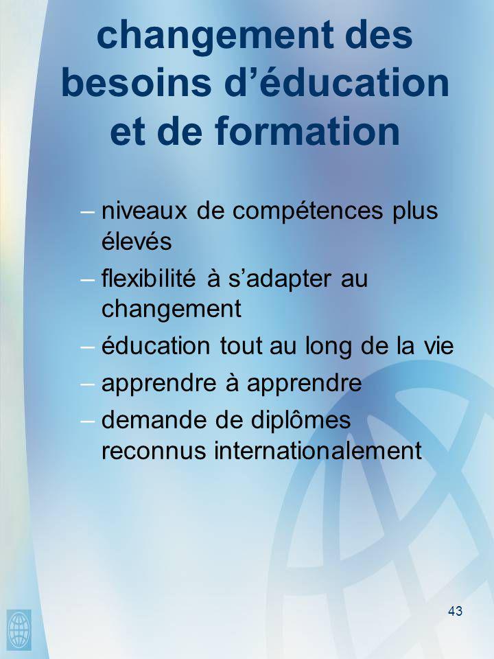 43 changement des besoins d'éducation et de formation –niveaux de compétences plus élevés –flexibilité à s'adapter au changement –éducation tout au long de la vie –apprendre à apprendre –demande de diplômes reconnus internationalement