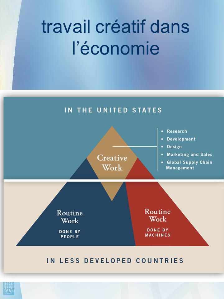 61 travail créatif dans l'économie