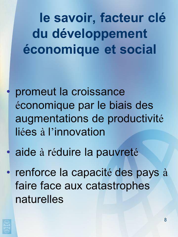 8 le savoir, facteur clé du développement économique et social •promeut la croissance é conomique par le biais des augmentations de productivit é li é es à l ' innovation •aide à r é duire la pauvret é •renforce la capacit é des pays à faire face aux catastrophes naturelles