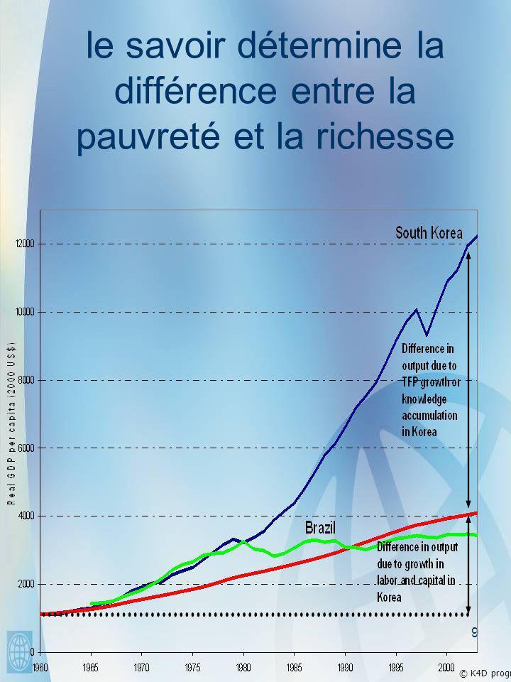 9 le savoir détermine la différence entre la pauvreté et la richesse © K4D program