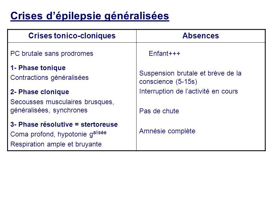 Crises d'épilepsie généralisées Crises tonico-cloniquesAbsences PC brutale sans prodromes 1- Phase tonique Contractions généralisées 2- Phase clonique