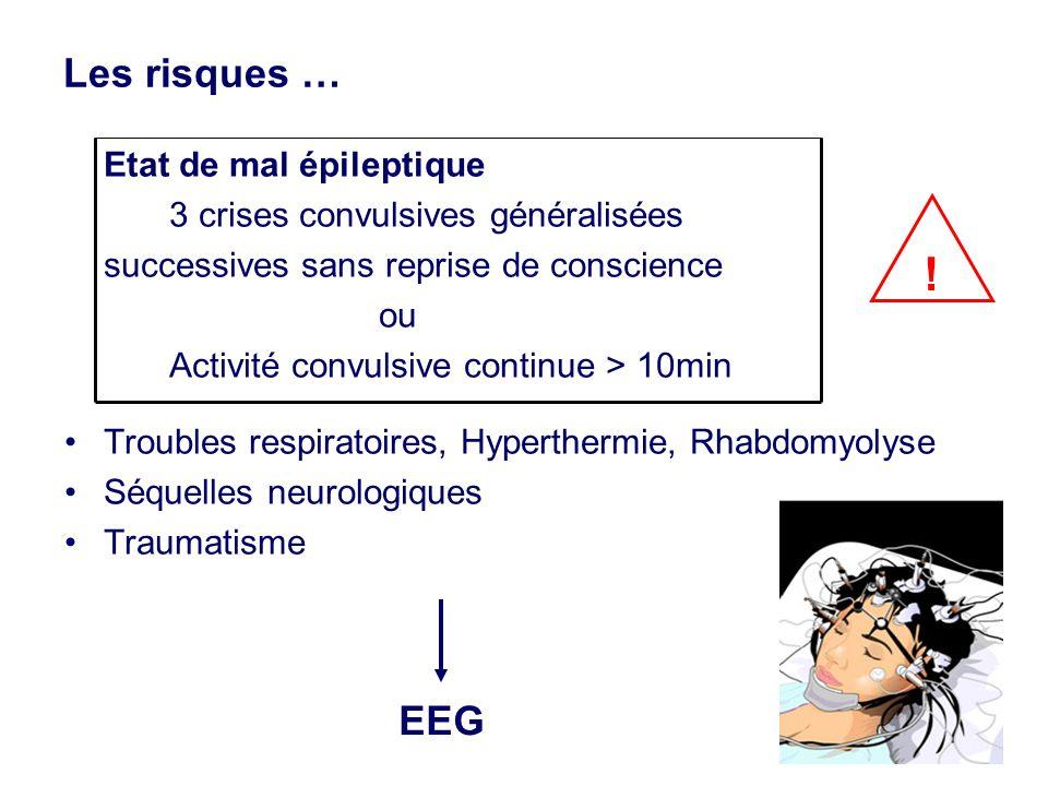 Les risques … Etat de mal épileptique 3 crises convulsives généralisées successives sans reprise de conscience ou Activité convulsive continue > 10min