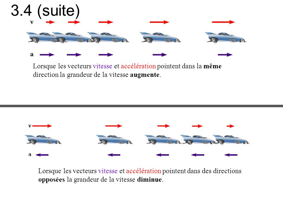 Lorsque les vecteurs vitesse et accélération pointent dans la même direction la grandeur de la vitesse augmente. Lorsque les vecteurs vitesse et accél