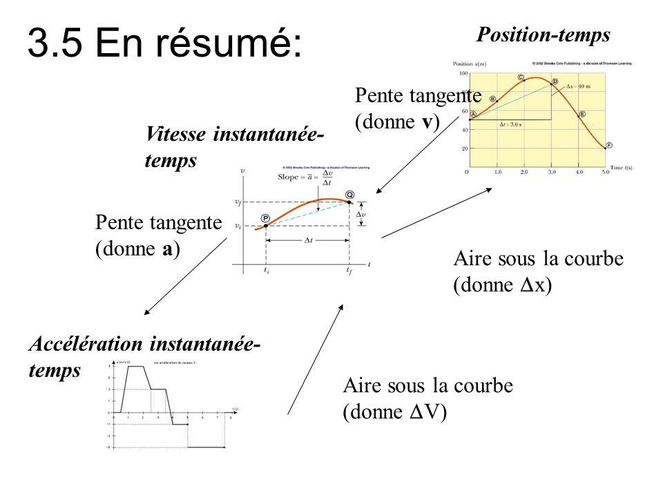 3.5 En résumé: Position-temps Vitesse instantanée- temps Accélération instantanée- temps Pente tangente (donne v) Pente tangente (donne a) Aire sous l