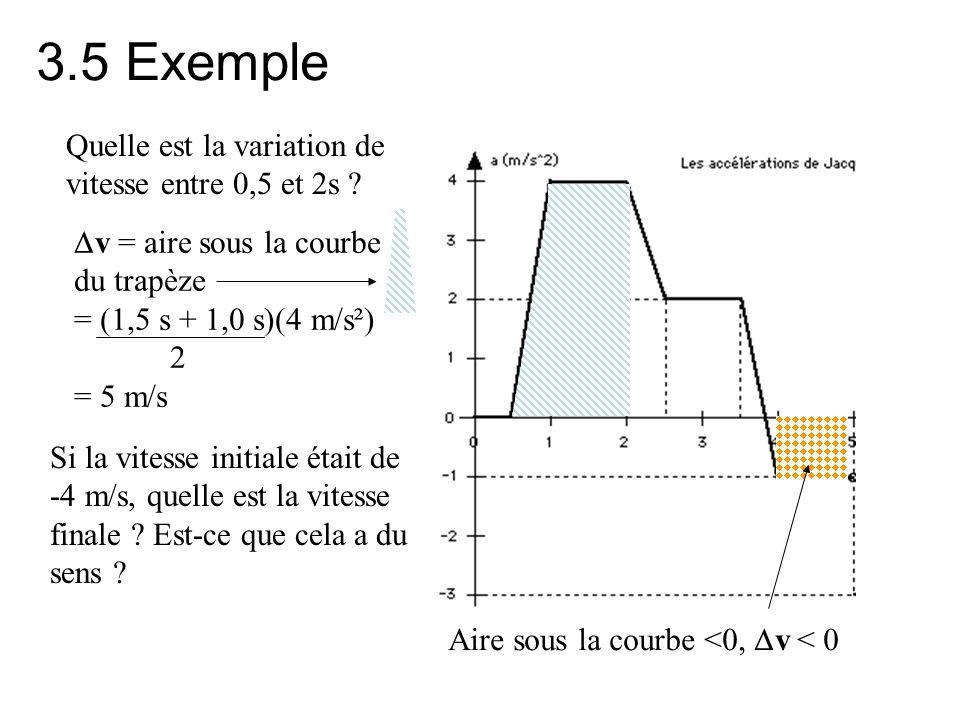 3.5 Exemple Quelle est la variation de vitesse entre 0,5 et 2s ?  v = aire sous la courbe du trapèze = (1,5 s + 1,0 s)(4 m/s²) 2 = 5 m/s Si la vitess