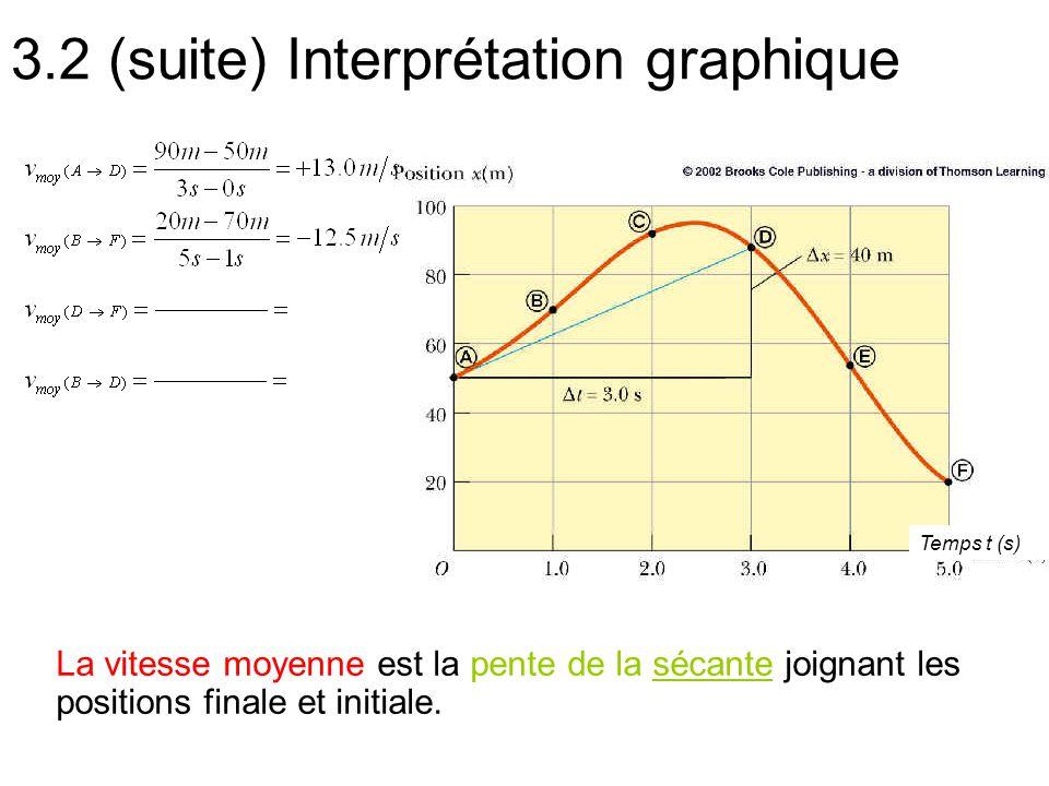 3.2 (suite) Interprétation graphique Temps t (s) La vitesse moyenne est la pente de la sécante joignant les positions finale et initiale.