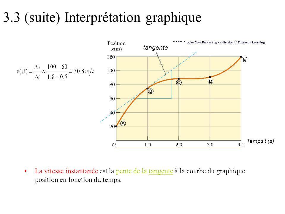 3.3 (suite) Interprétation graphique •La vitesse instantanée est la pente de la tangente à la courbe du graphique position en fonction du temps. tange