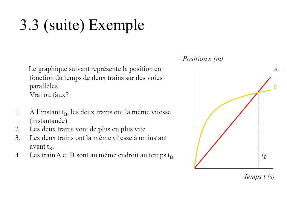 3.3 (suite) Exemple Le graphique suivant représente la position en fonction du temps de deux trains sur des voies parallèles. Vrai ou faux? 1.À l'inst