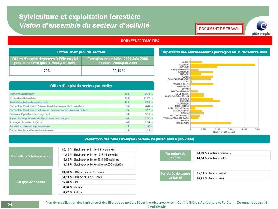 Plan de mobilisation des territoires et des filières des métiers liés à la croissance verte – Comité filière « Agriculture et Forêts » - Document de t
