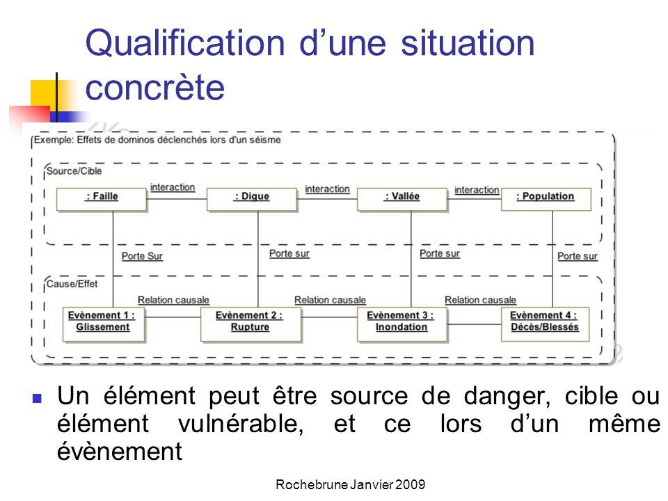 Qualification d'une situation concrète  Un élément peut être source de danger, cible ou élément vulnérable, et ce lors d'un même évènement