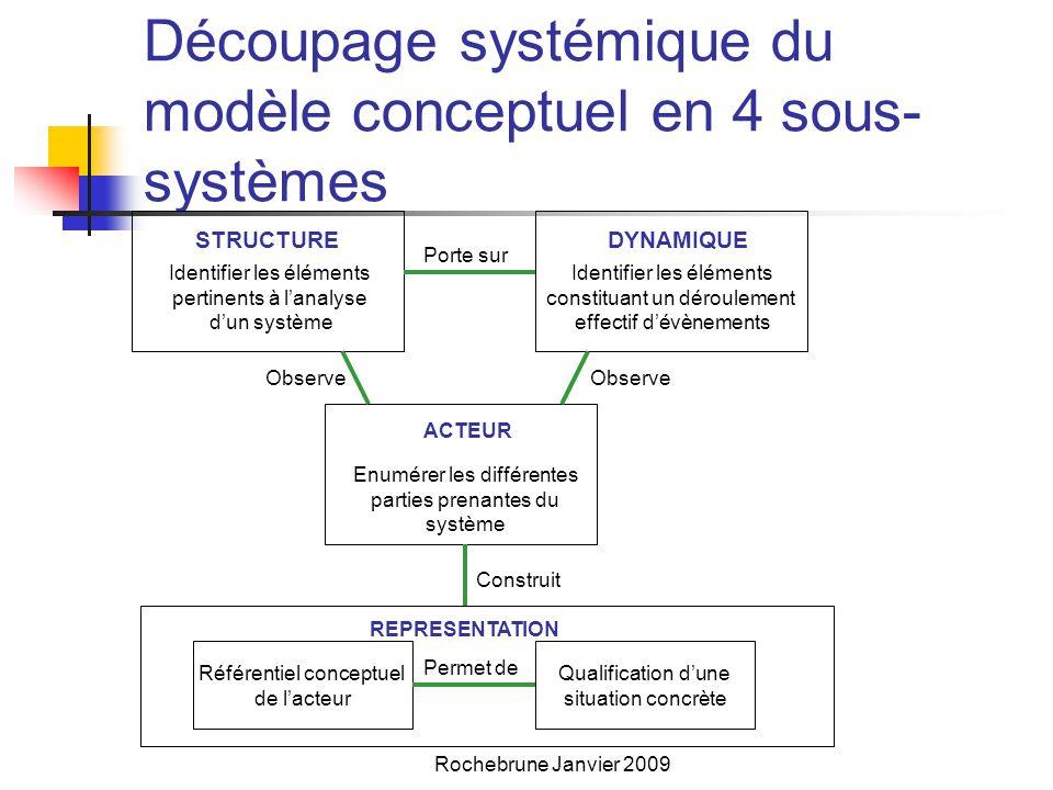 Rochebrune Janvier 2009 Découpage systémique du modèle conceptuel en 4 sous- systèmes Enumérer les différentes parties prenantes du système Référentiel conceptuel de l'acteur Identifier les éléments pertinents à l'analyse d'un système STRUCTUREDYNAMIQUE Identifier les éléments constituant un déroulement effectif d'évènements ACTEUR REPRESENTATION Qualification d'une situation concrète Porte sur Observe Construit Permet de