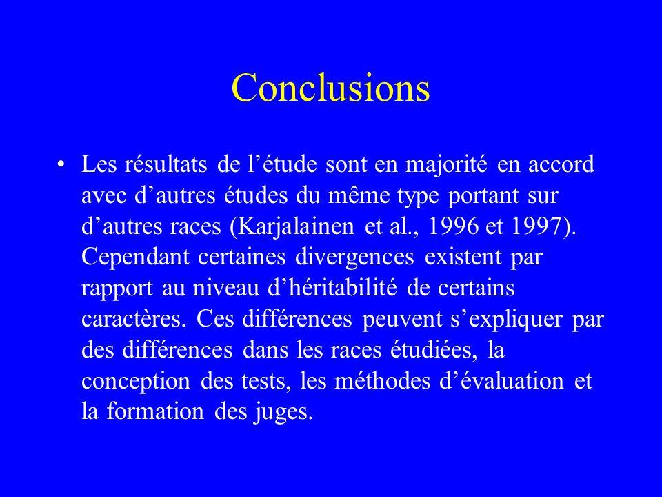 Conclusions •Les résultats de l'étude sont en majorité en accord avec d'autres études du même type portant sur d'autres races (Karjalainen et al., 199