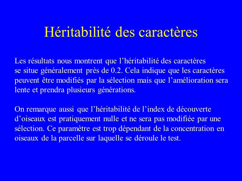 Corrélations entre caractères Corrélation génétique Corrélation phénotypique