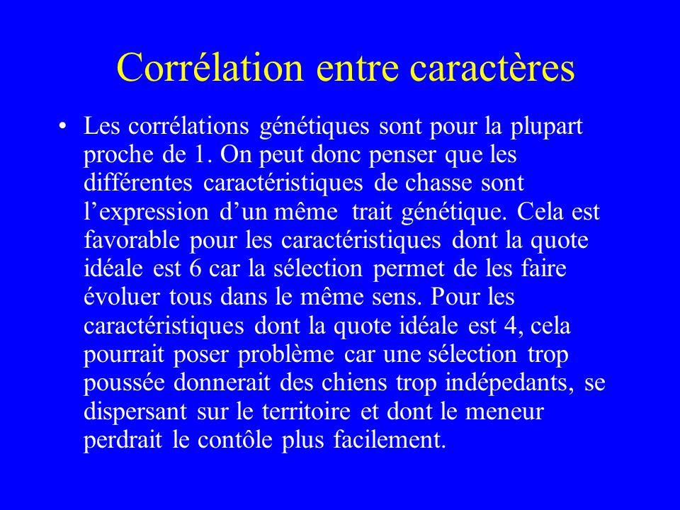 Corrélation entre caractères •Les corrélations génétiques sont pour la plupart proche de 1. On peut donc penser que les différentes caractéristiques d