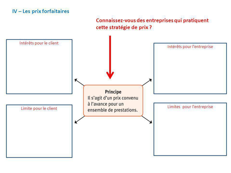 IV – Les prix forfaitaires Connaissez-vous des entreprises qui pratiquent cette stratégie de prix ? Intérêts pour le client Limite pour le client Inté