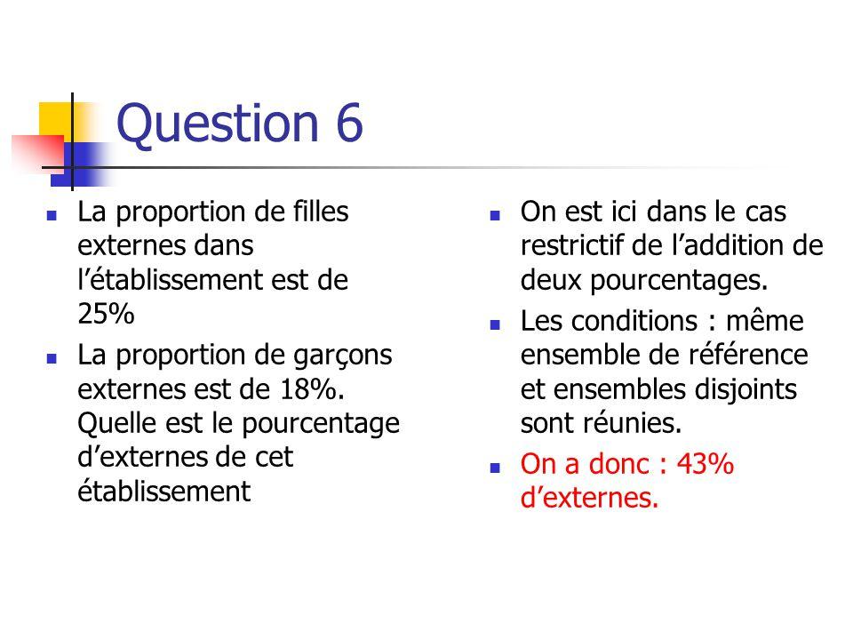 Question 5  Un article subit une baisse de 10% puis une hausse de 20%.