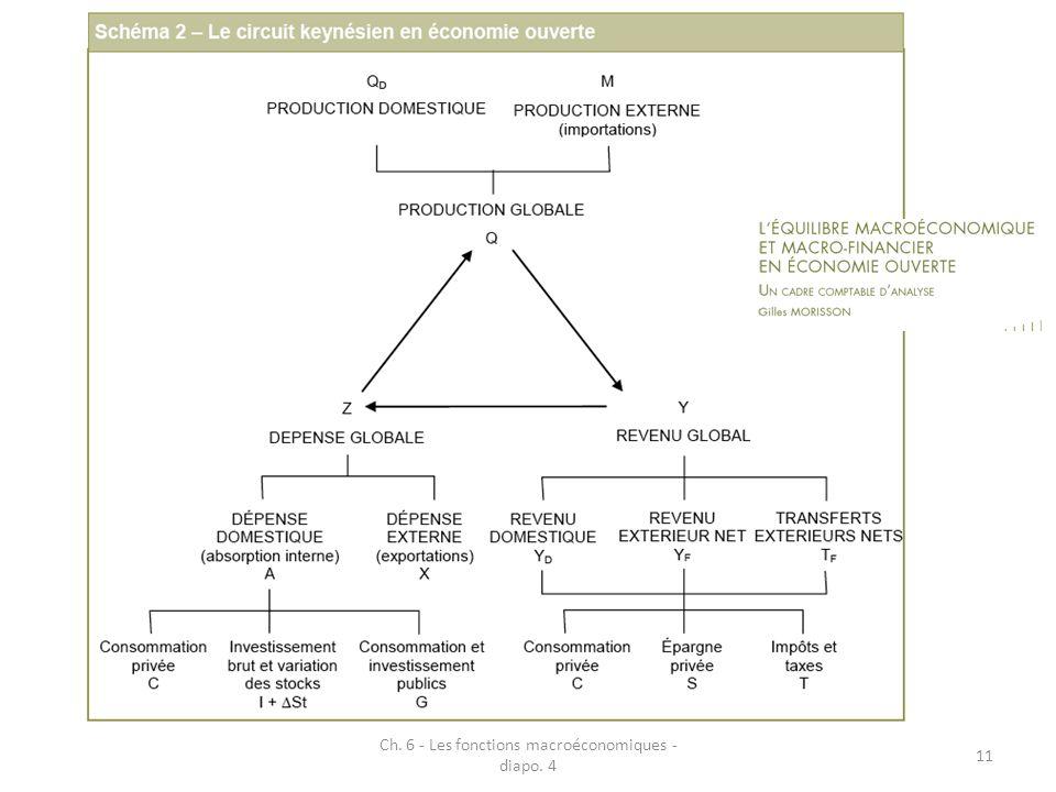 Ch. 6 - Les fonctions macroéconomiques - diapo. 4 11