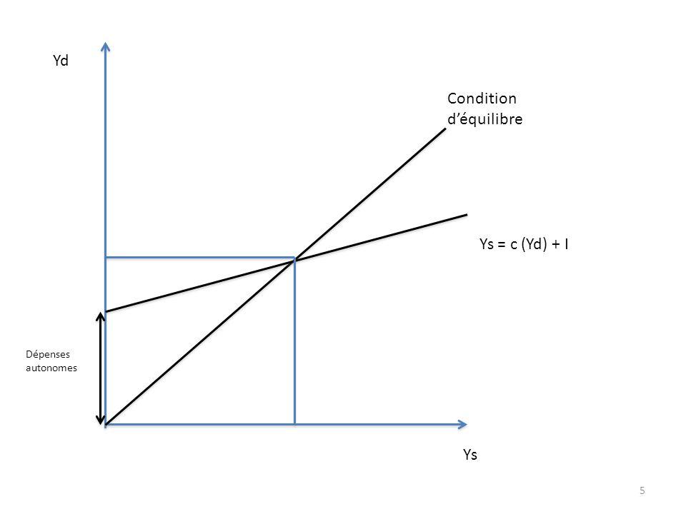 5 Yd Ys Condition d'équilibre Ys = c (Yd) + I Dépenses autonomes