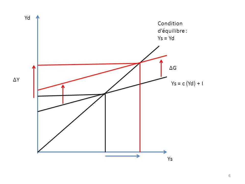 66 Yd Ys Condition d'équilibre : Ys = Yd Ys = c (Yd) + I ΔG ΔY