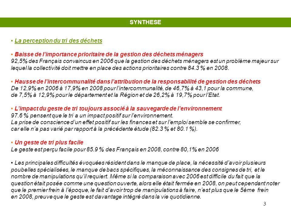 3 SYNTHESE • La perception du tri des déchets • Baisse de l'importance prioritaire de la gestion des déchets ménagers 92,5% des Français convaincus en