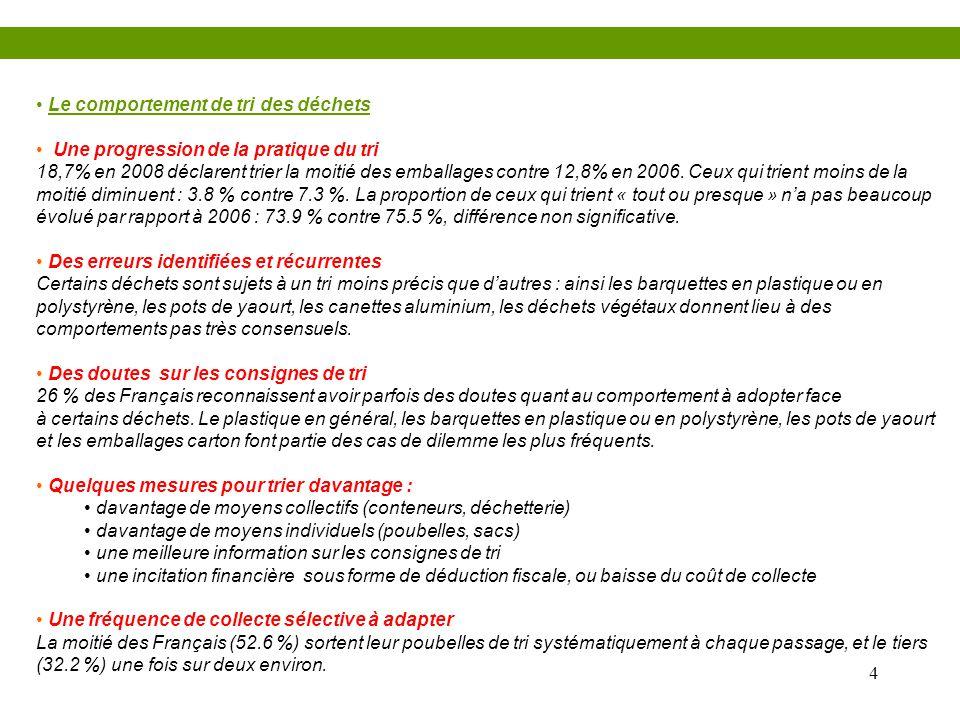 4 • Le comportement de tri des déchets • Une progression de la pratique du tri 18,7% en 2008 déclarent trier la moitié des emballages contre 12,8% en