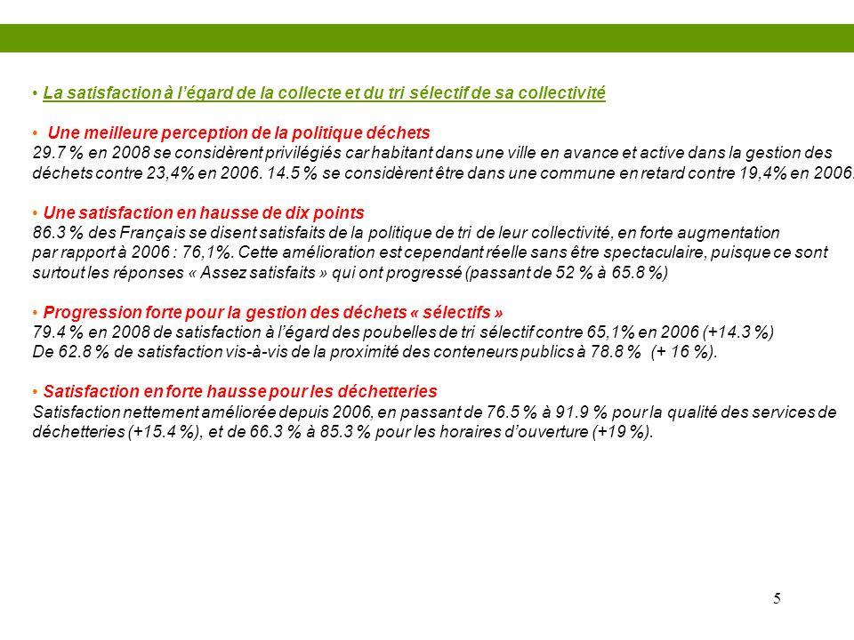 5 • La satisfaction à l'égard de la collecte et du tri sélectif de sa collectivité • Une meilleure perception de la politique déchets 29.7 % en 2008 s