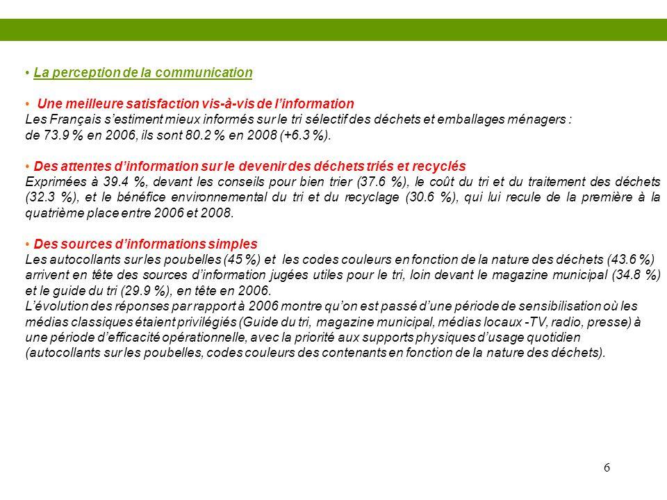 6 • La perception de la communication • Une meilleure satisfaction vis-à-vis de l'information Les Français s'estiment mieux informés sur le tri sélect