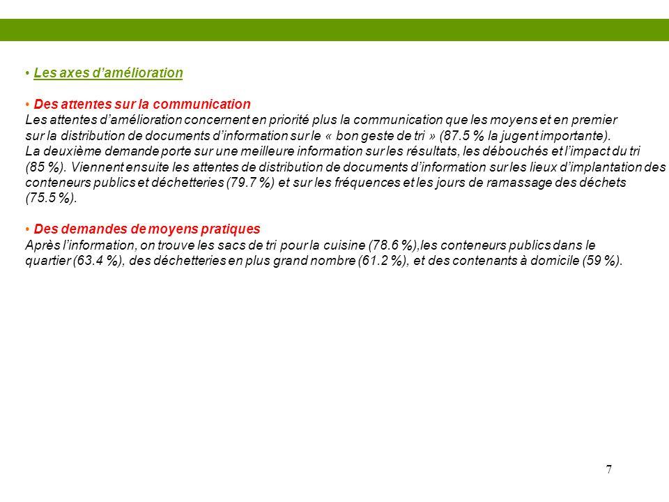 7 • Les axes d'amélioration • Des attentes sur la communication Les attentes d'amélioration concernent en priorité plus la communication que les moyen