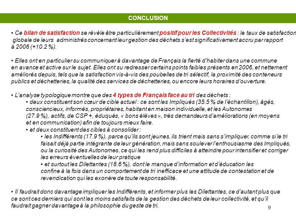 9 CONCLUSION • Ce bilan de satisfaction se révèle être particulièrement positif pour les Collectivités : le taux de satisfaction globale de leurs admi