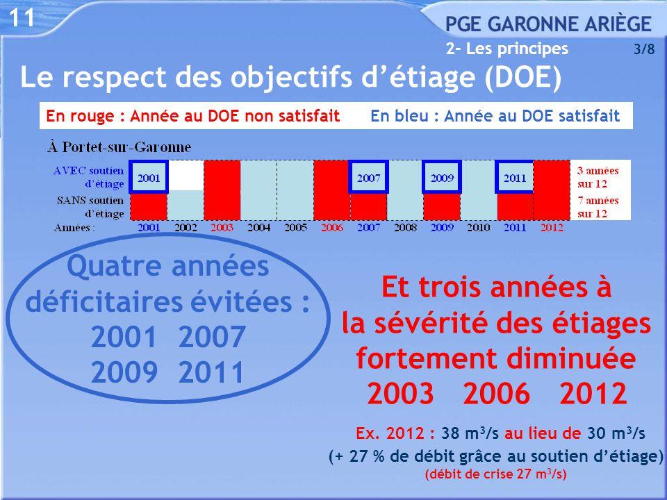 11 Le respect des objectifs d'étiage (DOE) 2- Les principes 3/8 En rouge : Année au DOE non satisfait En bleu : Année au DOE satisfait Quatre années d